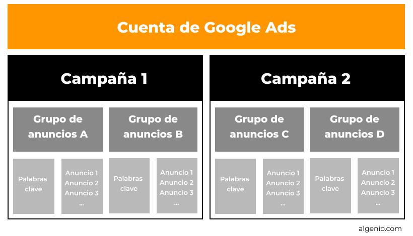Estructura campañas cuenta Google Ads